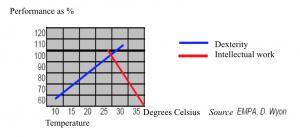 Lämpötilan vaikutus työtehoon, taulukko